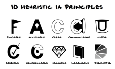 findable, accessible, clear, communicative, useful, credible, controllable, valuable, learnable and delightful