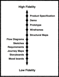 A spectrum comparing the level of fidelity of common tools used across many design disciplines.