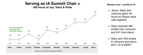 IAS14 Chair Time Spent