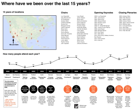 InfoVis depicting where IA Summit has taken place and who has been involved over the years.