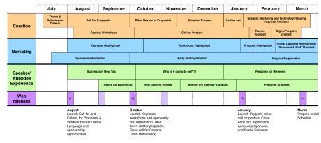 Gannt chart of the IA summit timeline.