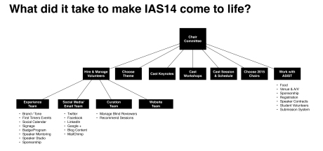 Hierarchy of the tasks and roles needed to make IA summit happen every year.
